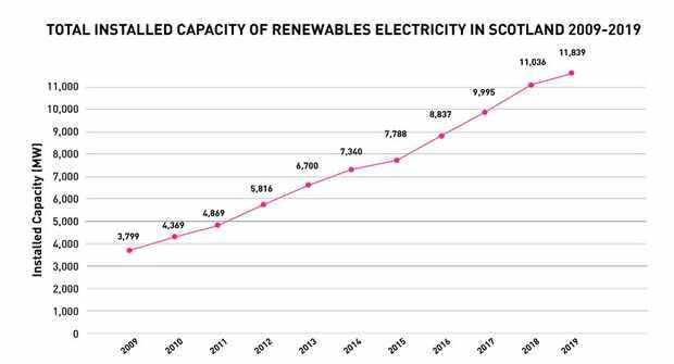 Региональная статистика BEIS Energy Trends за 2009 - 2019 года