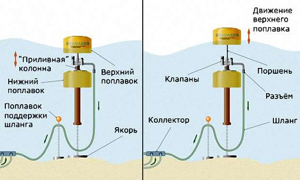В основе установки – 2 поплавка