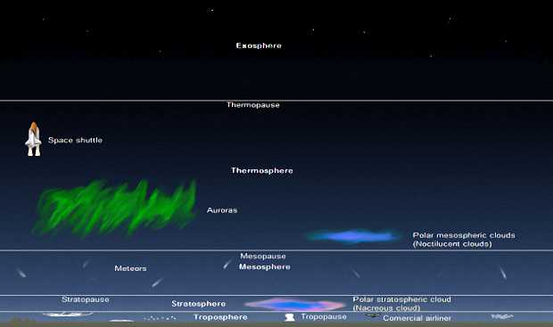 Пять основных слоев атмосферы
