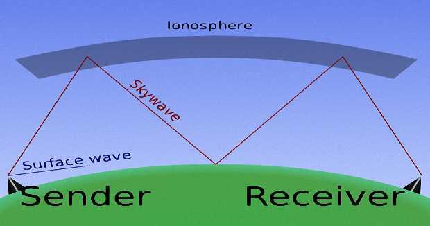 Ионосфера отражающая радиоволны