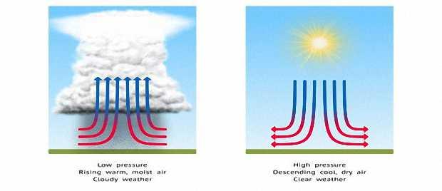 Изменение давления воздуха Земли