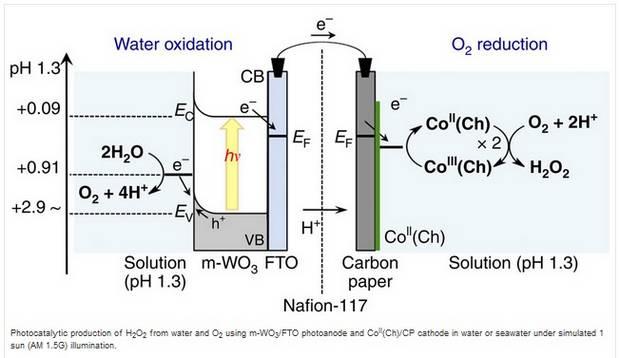 Перекись водорода из воды