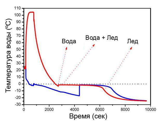 Свойства замерзания горячей (красная линия) и холодной (синяя линия) воды