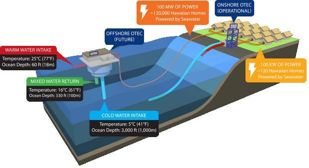 Принцип работы электростанции Makаi