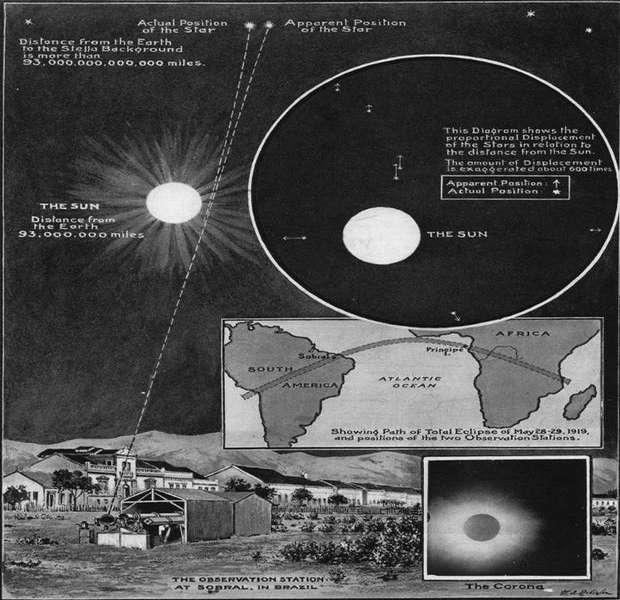 Возле массивных объектов свет искривляется