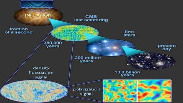 Большая идея Алана Гута: космическая инфляция