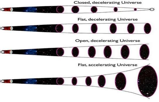 Четыре возможных исходов Вселенной