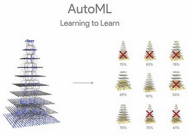 Технология AutoML использует многоуровневый анализ работы нейронных сетей для определения наиболее умной из них