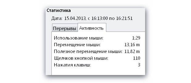 Статистика активности