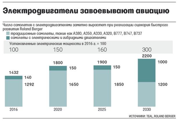 Прогнозируемая доля электросамолетов к 2030 году