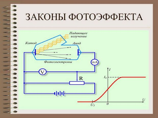 Схама закона фотоэффекта
