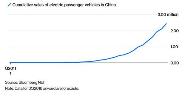График продаж электромобилей, согласно отчетам Bloomberg